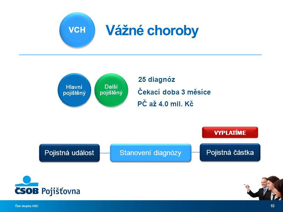 10 VCH Vážné choroby Další pojištěný Hlavní pojištěný Čekací doba 3 měsíce VYPLATÍME Pojistná událost Pojistná částka Stanovení diagnózy 25 diagnóz PČ až 4.0 mil.
