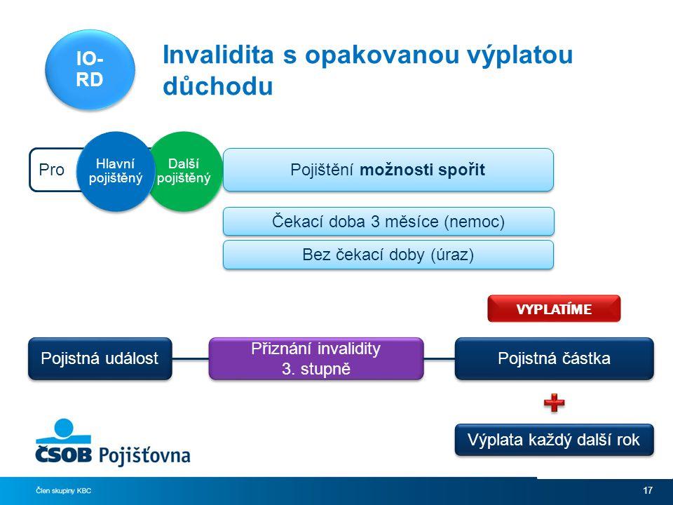 Invalidita s opakovanou výplatou důchodu 17 Pro Další pojištěný Hlavní pojištěný Čekací doba 3 měsíce (nemoc) Bez čekací doby (úraz) Pojištění možnosti spořit Pojistná událost Přiznání invalidity 3.