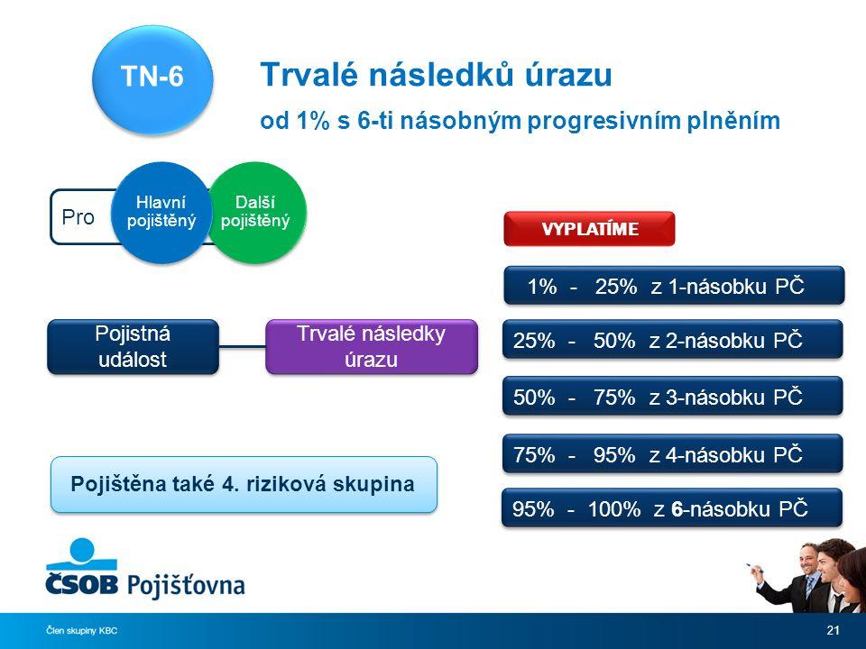 Trvalé následků úrazu od 1% s 6-ti násobným progresivním plněním 21 Pro Další pojištěný Hlavní pojištěný Pojistná událost Trvalé následky úrazu TN-6 VYPLATÍME 1% - 25% z 1-násobku PČ Pojištěna také 4.