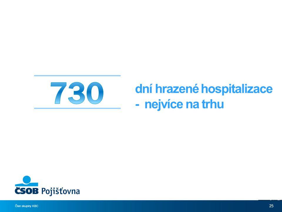 25 dní hrazené hospitalizace - nejvíce na trhu