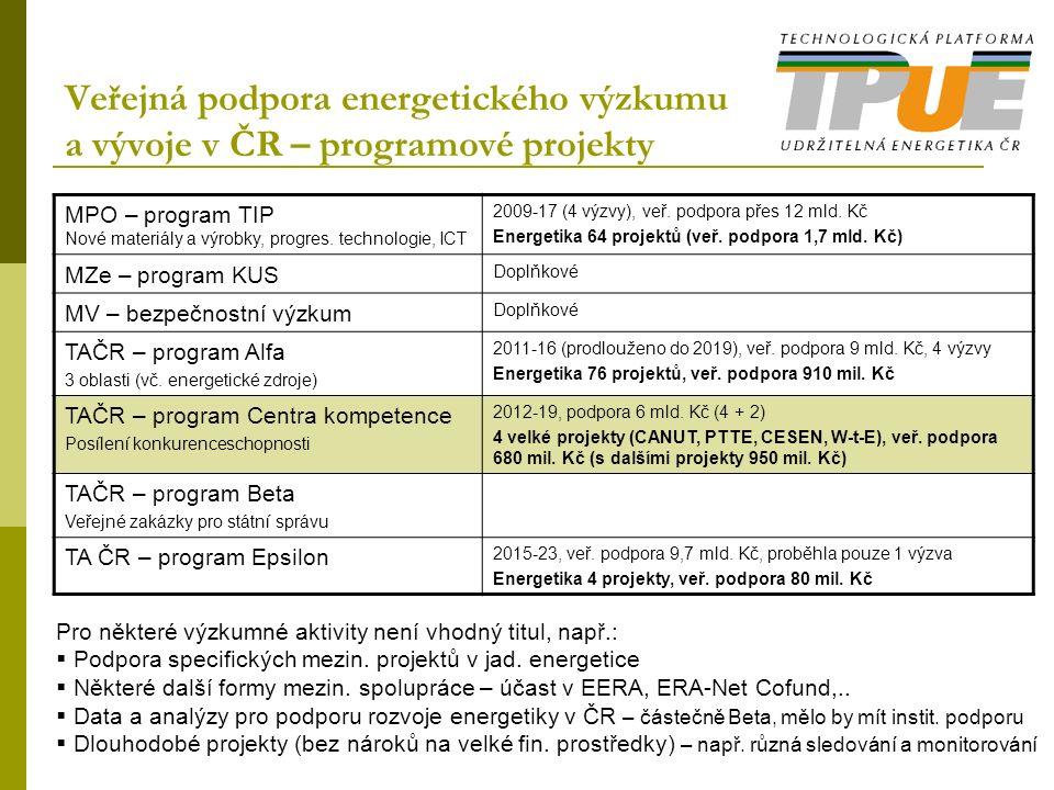 Veřejná podpora energetického výzkumu a vývoje v ČR – programové projekty MPO – program TIP Nové materiály a výrobky, progres.