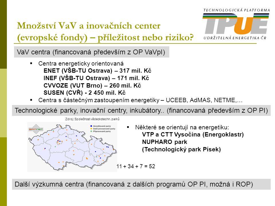 Množství VaV a inovačních center (evropské fondy) – příležitost nebo riziko? VaV centra (financovaná především z OP VaVpI) Technologické parky, inovač