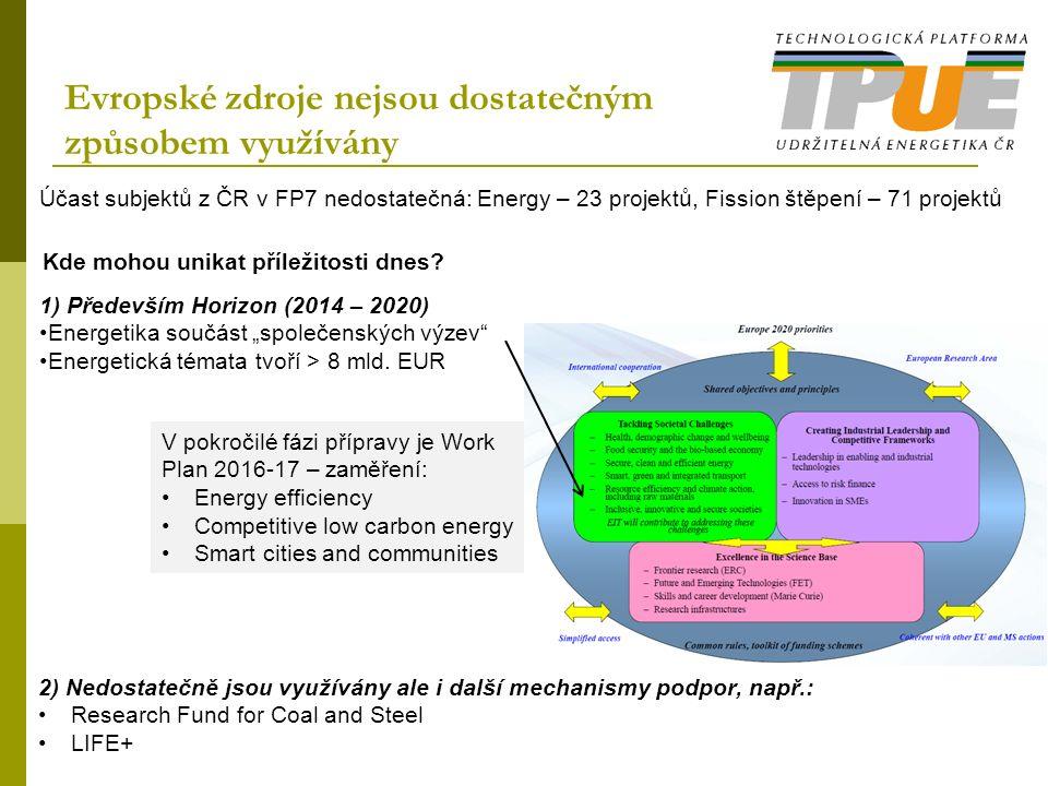 """Evropské zdroje nejsou dostatečným způsobem využívány V pokročilé fázi přípravy je Work Plan 2016-17 – zaměření: Energy efficiency Competitive low carbon energy Smart cities and communities Účast subjektů z ČR v FP7 nedostatečná: Energy – 23 projektů, Fission štěpení – 71 projektů 1) Především Horizon (2014 – 2020) Energetika součást """"společenských výzev Energetická témata tvoří > 8 mld."""