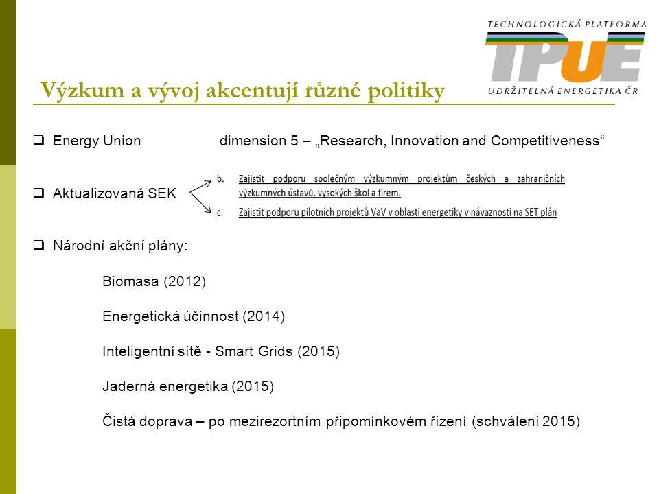 """Výzkum a vývoj akcentují různé politiky  Energy Union dimension 5 – """"Research, Innovation and Competitiveness  Aktualizovaná SEK  Národní akční plány: Biomasa (2012) Energetická účinnost (2014) Inteligentní sítě - Smart Grids (2015) Jaderná energetika (2015) Čistá doprava – po mezirezortním připomínkovém řízení (schválení 2015)"""