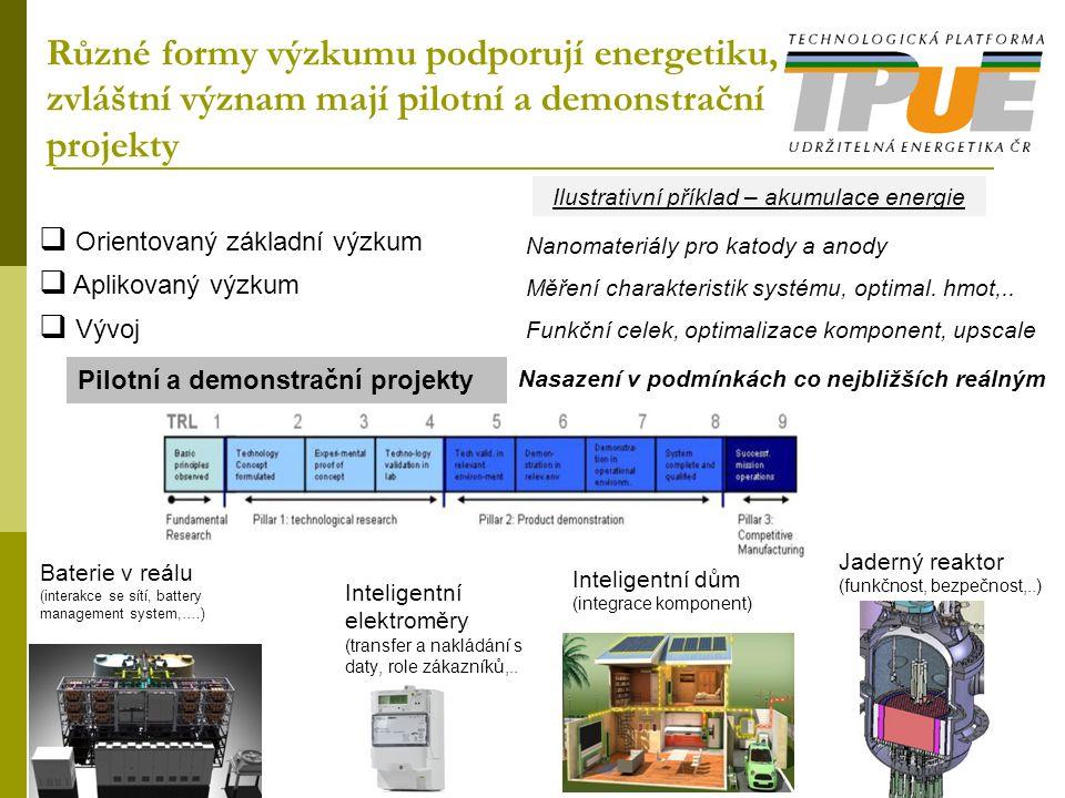 Různé formy výzkumu podporují energetiku, zvláštní význam mají pilotní a demonstrační projekty  Orientovaný základní výzkum  Aplikovaný výzkum  Vývoj Ilustrativní příklad – akumulace energie Nanomateriály pro katody a anody Měření charakteristik systému, optimal.
