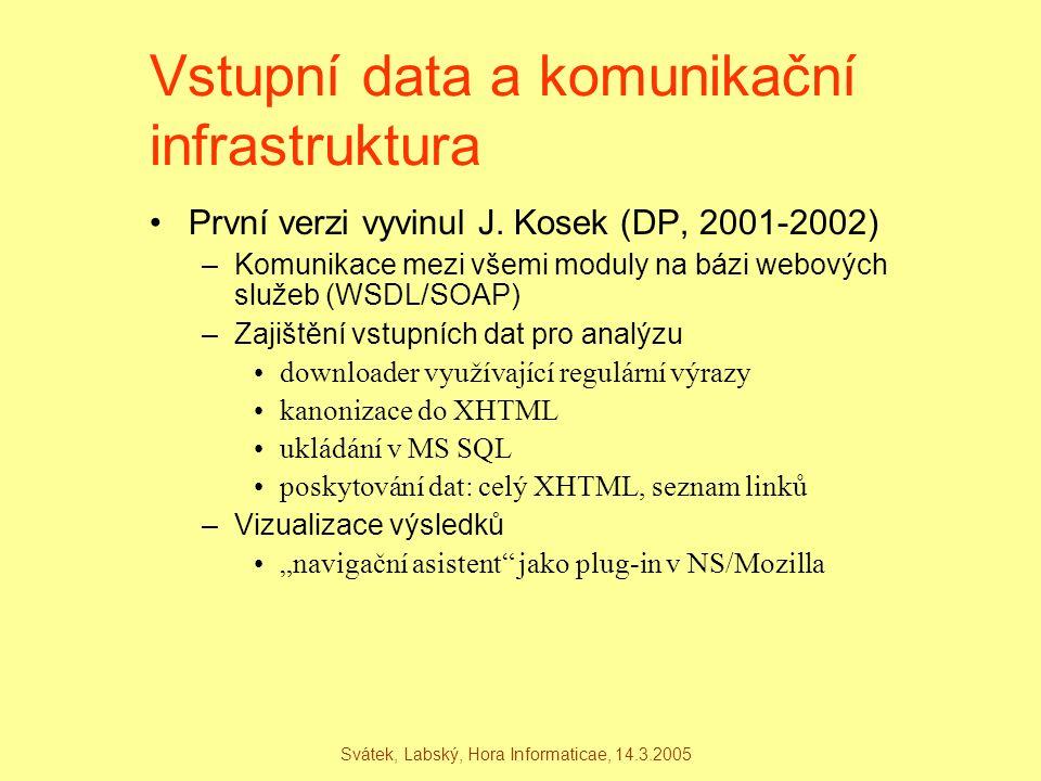 Svátek, Labský, Hora Informaticae, 14.3.2005 Vstupní data a komunikační infrastruktura První verzi vyvinul J. Kosek (DP, 2001-2002) –Komunikace mezi v