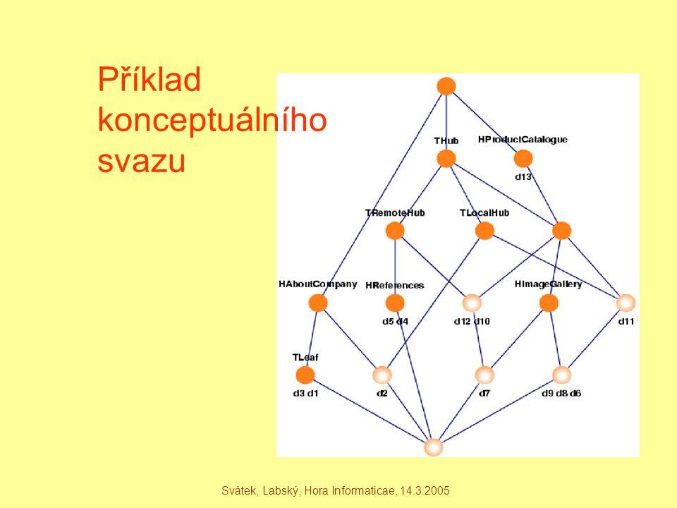 Svátek, Labský, Hora Informaticae, 14.3.2005 Příklad konceptuálního svazu