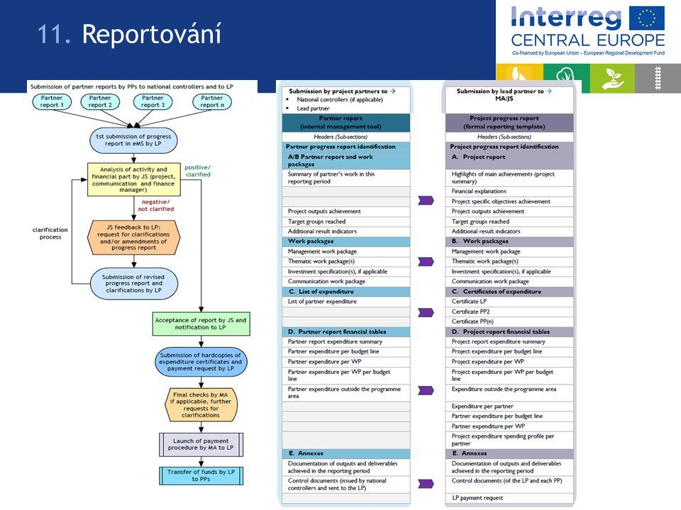 www.interreg-central.eu 12. Web, Facebook, Twitter