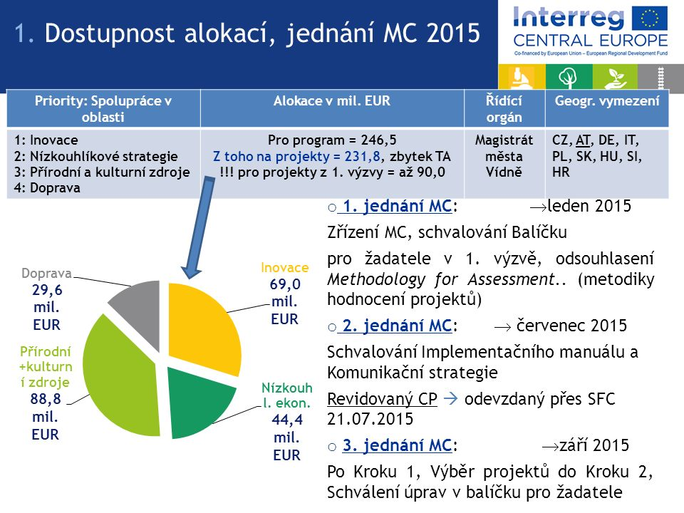 1. Dostupnost alokací, jednání MC 2015 Priority: Spolupráce v oblasti Alokace v mil. EURŘídící orgán Geogr. vymezení 1: Inovace 2: Nízkouhlíkové strat