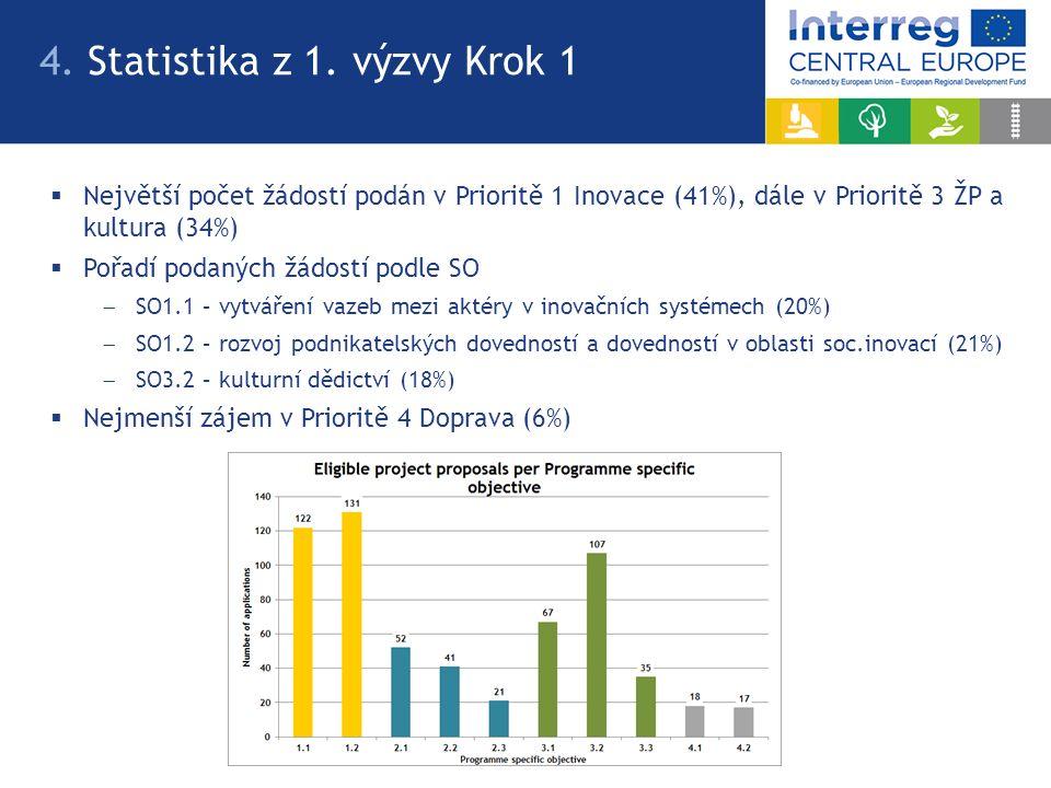  Největší počet žádostí podán v Prioritě 1 Inovace (41%), dále v Prioritě 3 ŽP a kultura (34%)  Pořadí podaných žádostí podle SO  SO1.1 – vytváření