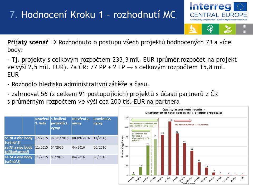 Přijatý scénář  Rozhodnuto o postupu všech projektů hodnocených 73 a více body: - Tj. projekty s celkovým rozpočtem 233,3 mil. EUR (průměr.rozpočet n