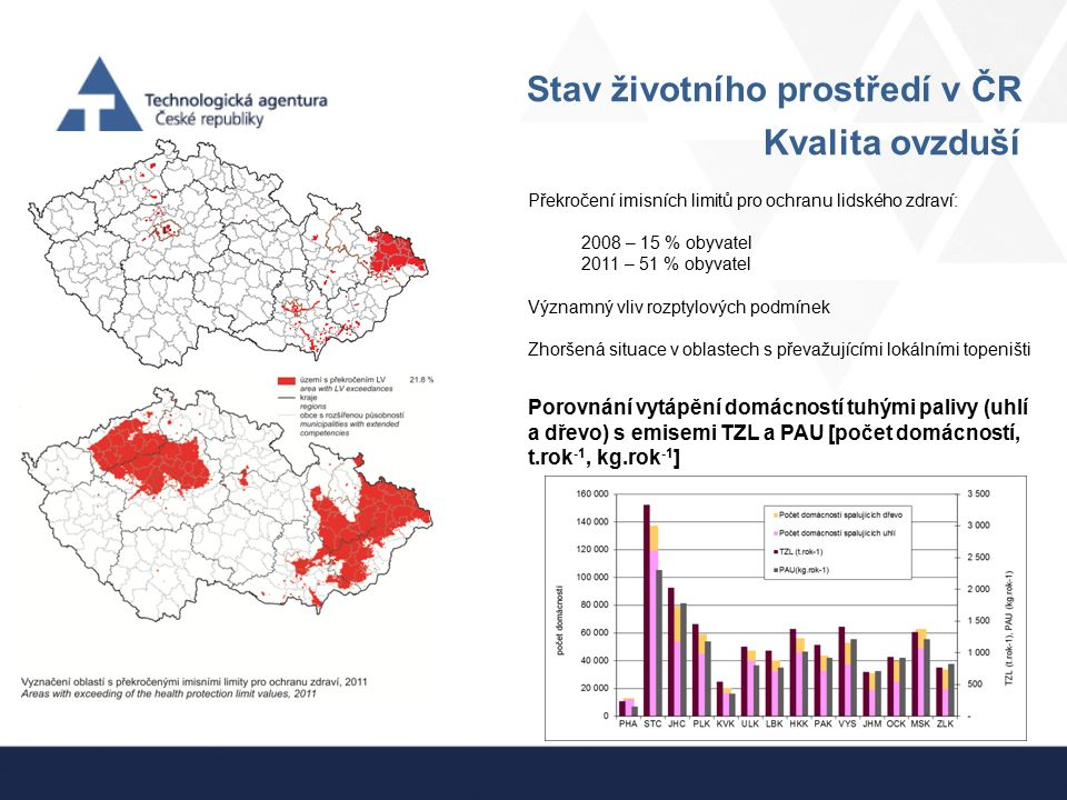 Stav životního prostředí v ČR Kvalita ovzduší Překročení imisních limitů pro ochranu lidského zdraví: 2008 – 15 % obyvatel 2011 – 51 % obyvatel Význam