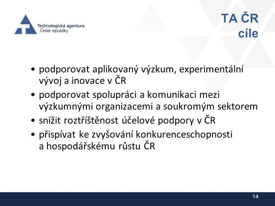 TA ČR cíle podporovat aplikovaný výzkum, experimentální vývoj a inovace v ČR podporovat spolupráci a komunikaci mezi výzkumnými organizacemi a soukrom