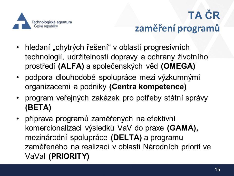 """TA ČR zaměření programů hledaní """"chytrých řešení"""" v oblasti progresivních technologií, udržitelnosti dopravy a ochrany životního prostředí (ALFA) a sp"""