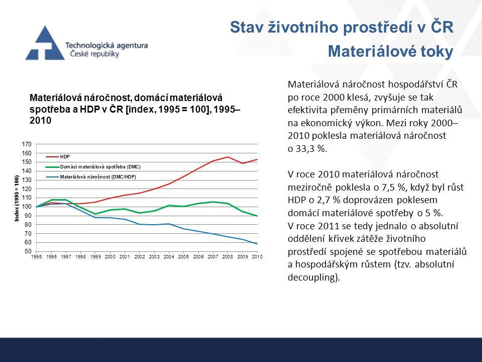 Stav životního prostředí v ČR Materiálové toky Materiálová náročnost, domácí materiálová spotřeba a HDP v ČR [index, 1995 = 100], 1995– 2010 Materiálo