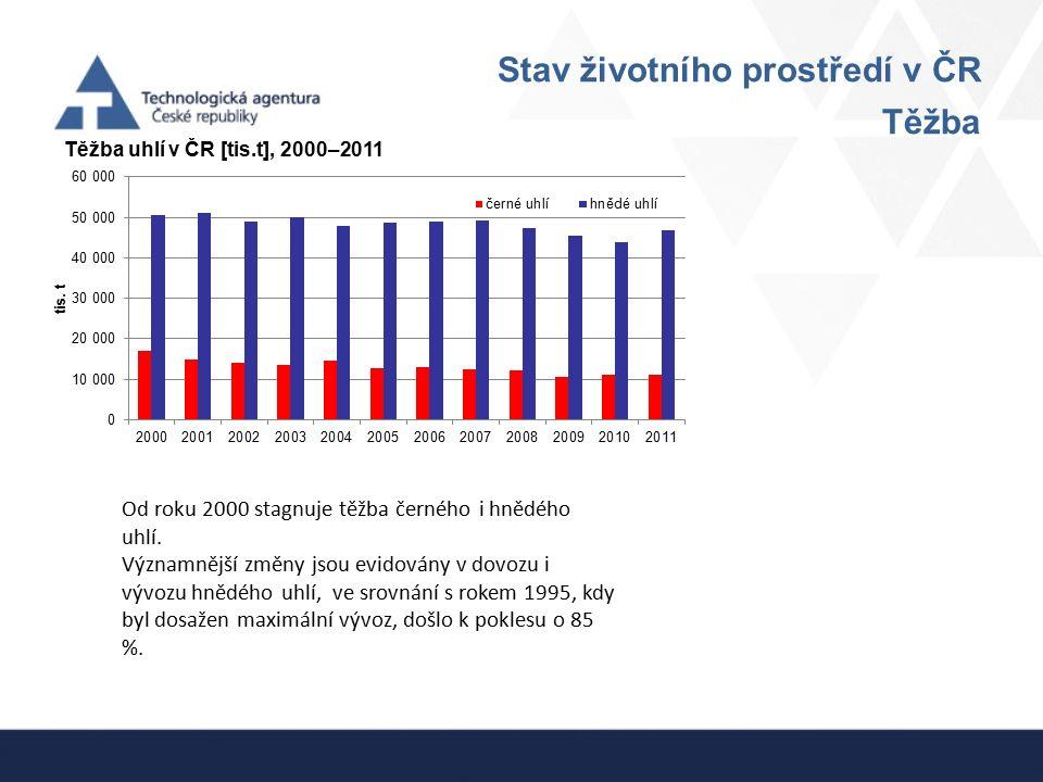 Stav životního prostředí v ČR Těžba Těžba uhlí v ČR [tis.t], 2000–2011 Od roku 2000 stagnuje těžba černého i hnědého uhlí. Významnější změny jsou evid