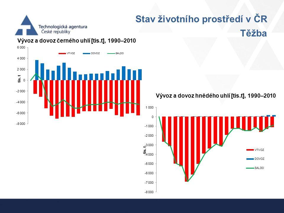 Stav životního prostředí v ČR Těžba Vývoz a dovoz černého uhlí [tis.t], 1990–2010 Vývoz a dovoz hnědého uhlí [tis.t], 1990–2010