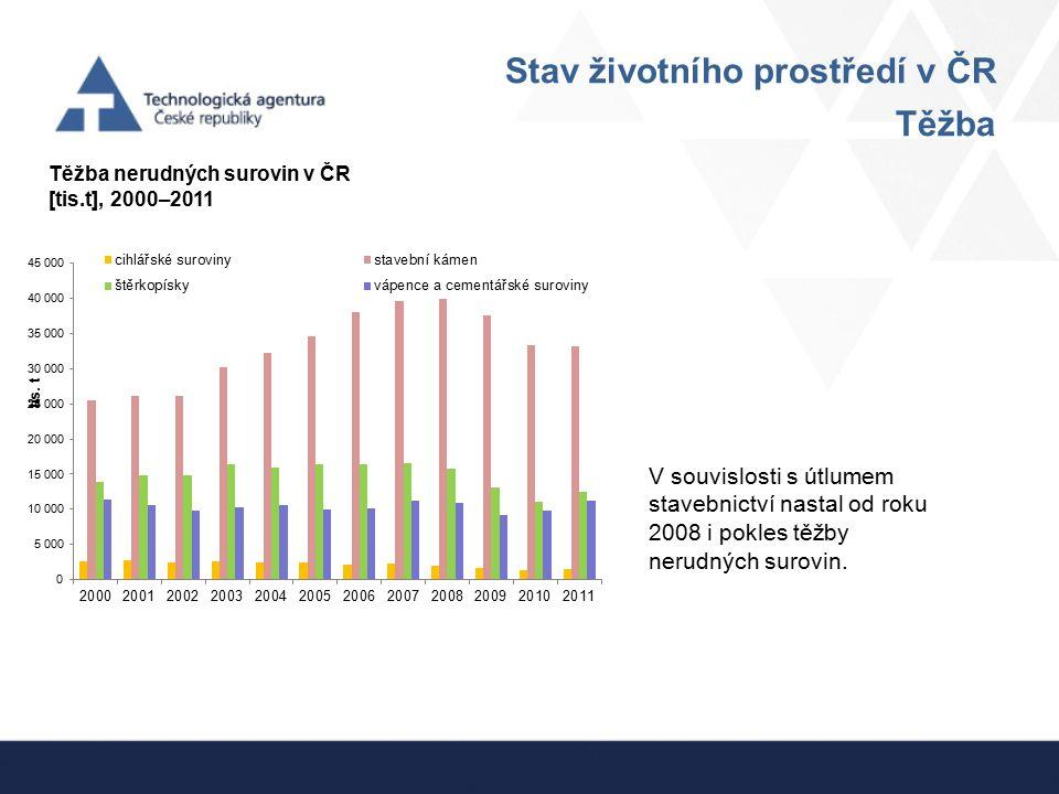 Stav životního prostředí v ČR Těžba Těžba nerudných surovin v ČR [tis.t], 2000–2011 V souvislosti s útlumem stavebnictví nastal od roku 2008 i pokles
