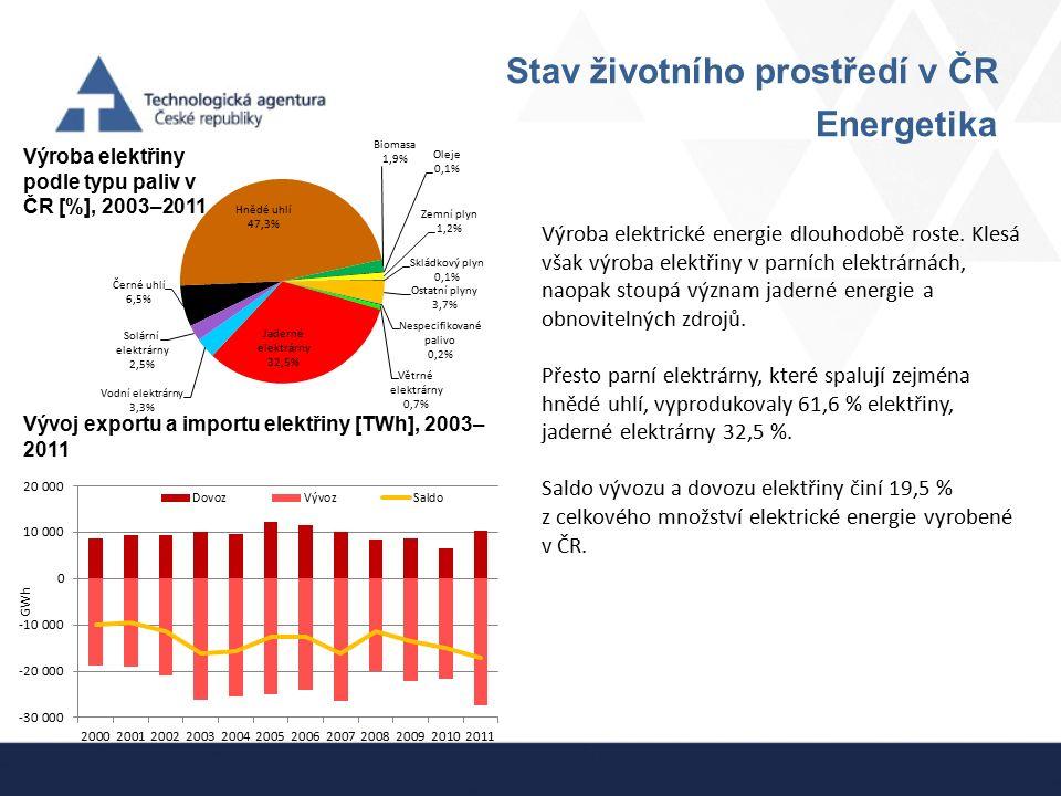 Stav životního prostředí v ČR Energetika Výroba elektřiny podle typu paliv v ČR [%], 2003–2011 Vývoj exportu a importu elektřiny [TWh], 2003– 2011 Výr