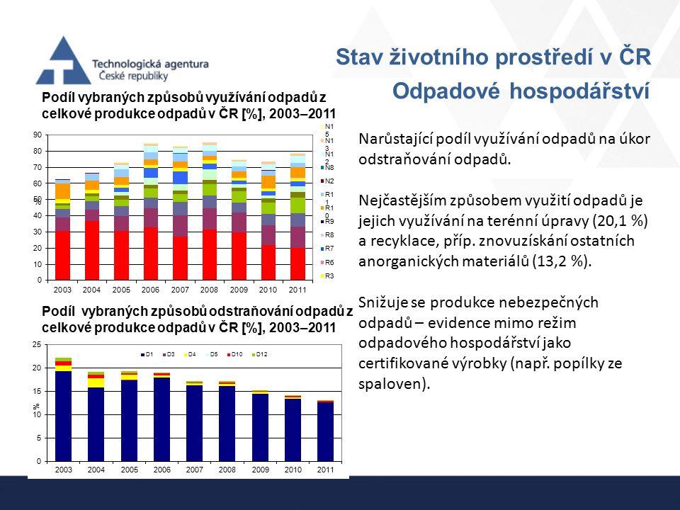 Stav životního prostředí v ČR Odpadové hospodářství Podíl vybraných způsobů využívání odpadů z celkové produkce odpadů v ČR [%], 2003–2011 Podíl vybra