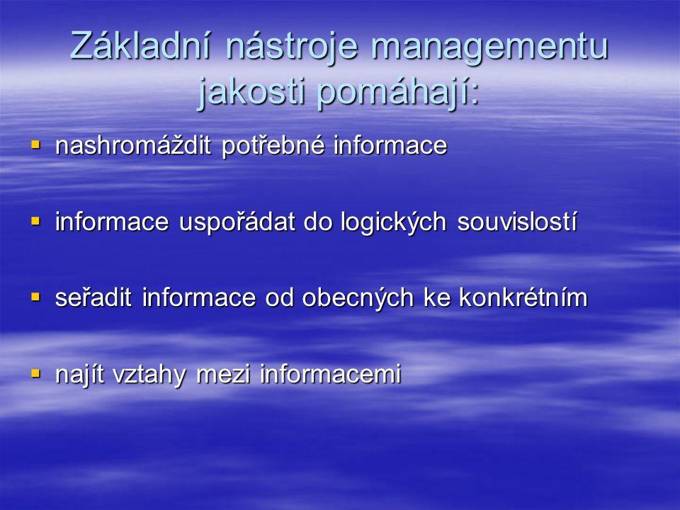 Základní nástroje managementu jakosti pomáhají:  nashromáždit potřebné informace  informace uspořádat do logických souvislostí  seřadit informace od obecných ke konkrétním  najít vztahy mezi informacemi