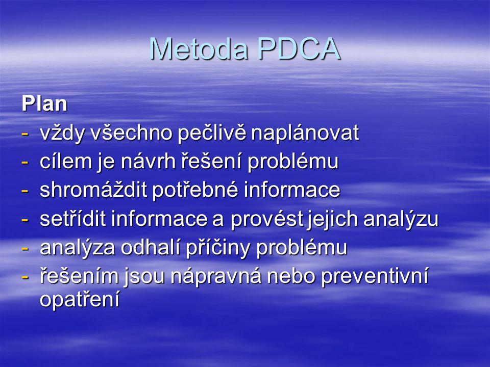 Metoda PDCA Plan -vždy všechno pečlivě naplánovat -cílem je návrh řešení problému -shromáždit potřebné informace -setřídit informace a provést jejich analýzu -analýza odhalí příčiny problému -řešením jsou nápravná nebo preventivní opatření