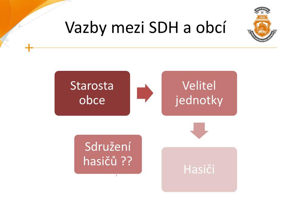Vazby mezi SDH a obcí Starosta obce Velitel jednotky Hasiči Sdružení hasičů