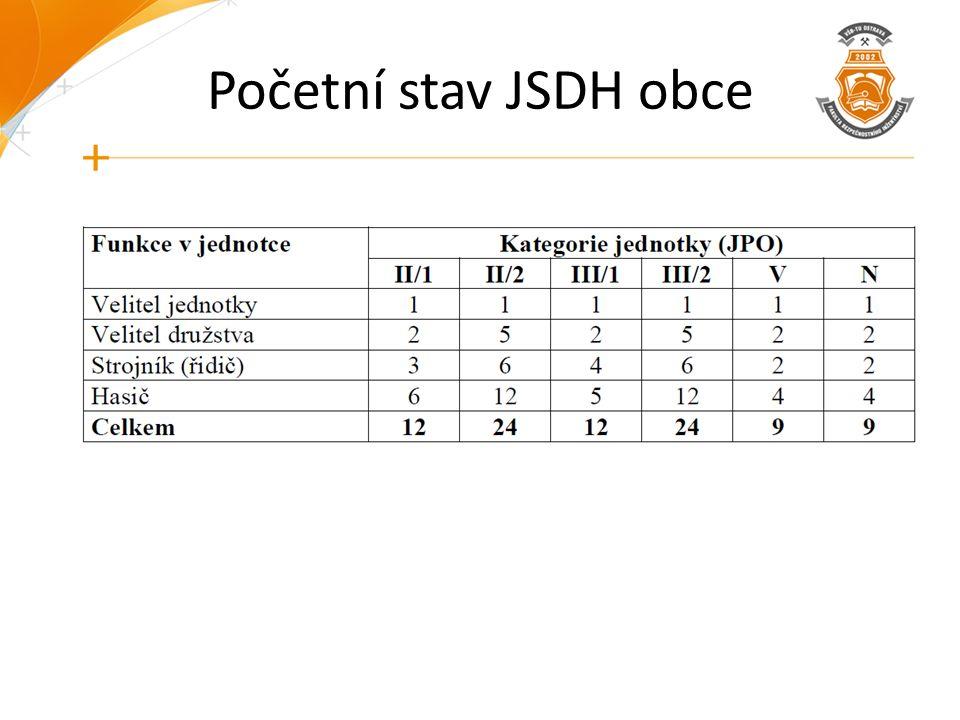 Početní stav JSDH obce