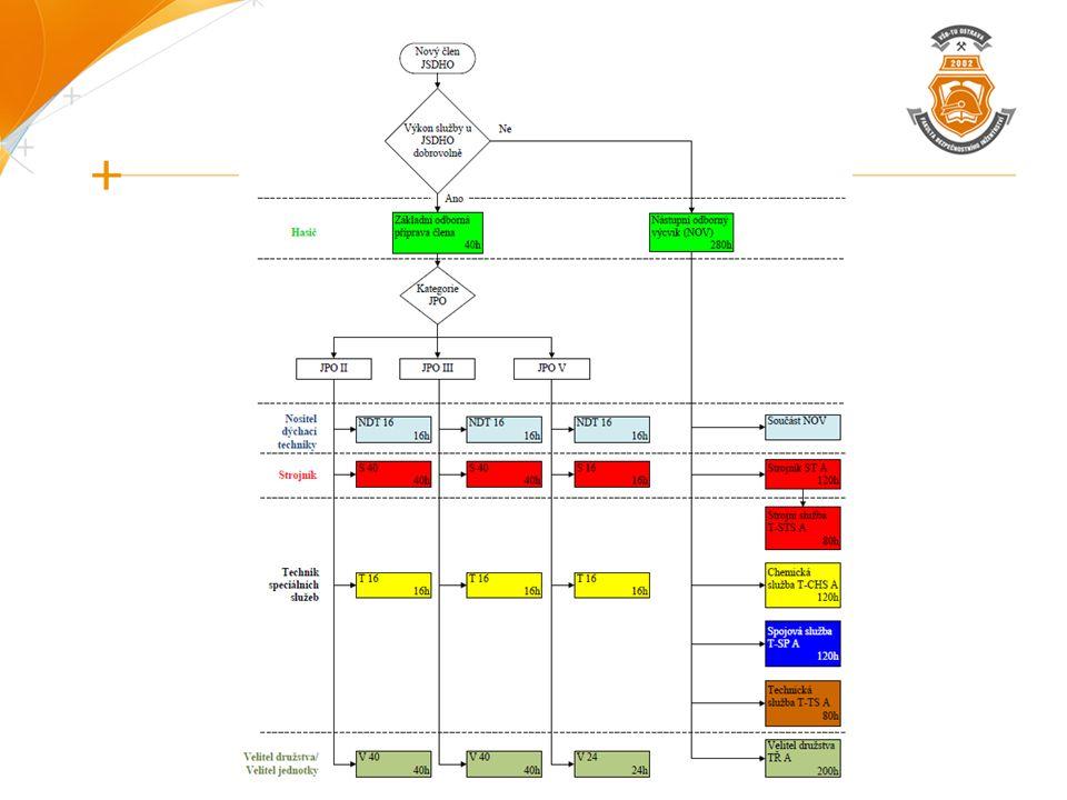 COP členů JSDH obce provádí velitel jednotky v souladu s plánem odborné přípravy plán odborné přípravy musí respektovat Témata odborné přípravy vydané GŘ HZS do celkového počtu hodin započíst také taktická cvičení prokazování účasti – datum, čas, kdo provedl po posledním školení se provádí ověření odborné přípravy – teoretické např.
