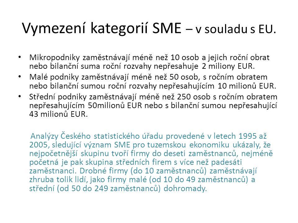 Vymezení kategorií SME – v souladu s EU.