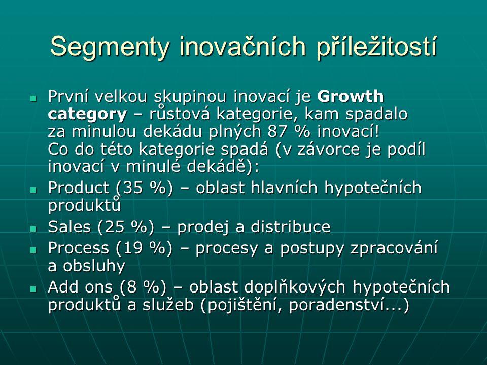 Segmenty inovačních příležitostí První velkou skupinou inovací je Growth category – růstová kategorie, kam spadalo za minulou dekádu plných 87 % inovací.