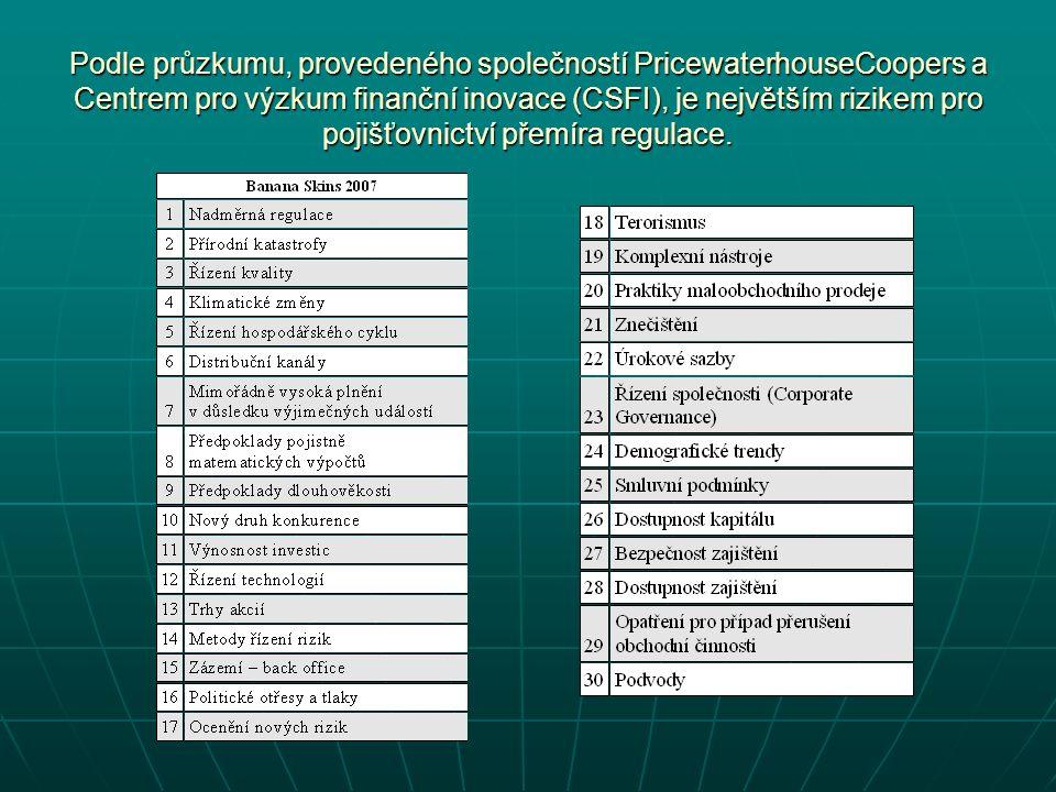 Podle průzkumu, provedeného společností PricewaterhouseCoopers a Centrem pro výzkum finanční inovace (CSFI), je největším rizikem pro pojišťovnictví přemíra regulace.