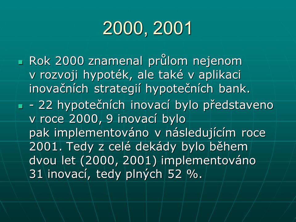 2000, 2001 Rok 2000 znamenal průlom nejenom v rozvoji hypoték, ale také v aplikaci inovačních strategií hypotečních bank.