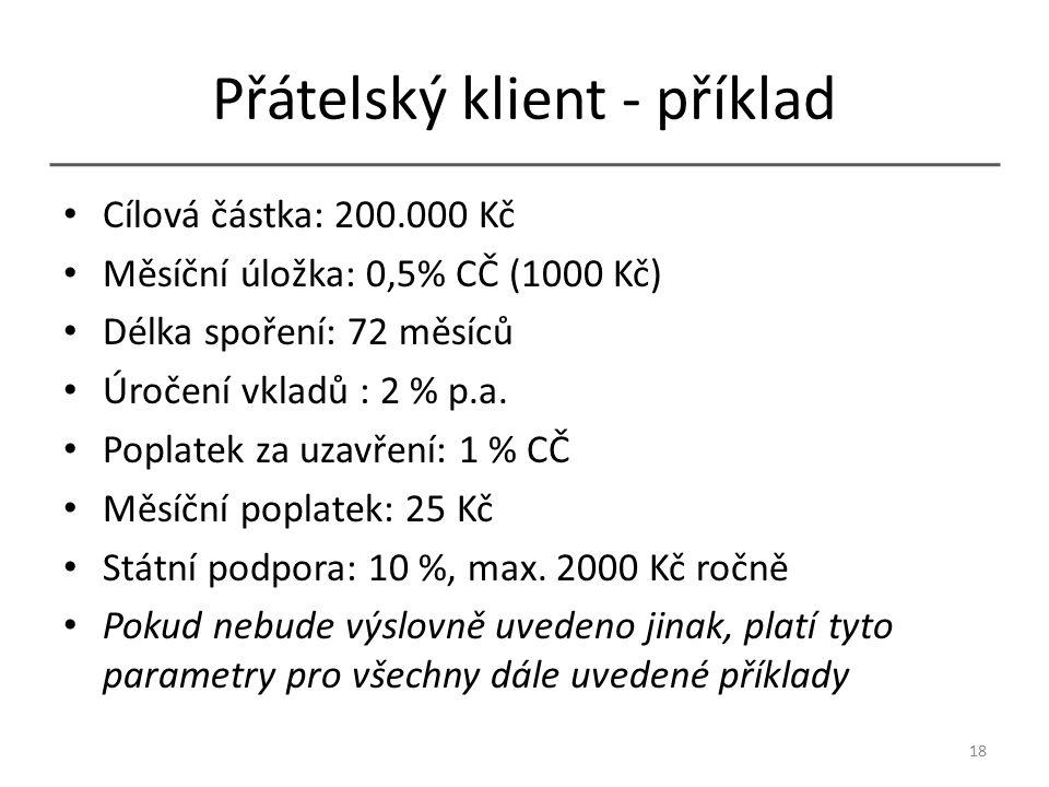 Přátelský klient - příklad Cílová částka: 200.000 Kč Měsíční úložka: 0,5% CČ (1000 Kč) Délka spoření: 72 měsíců Úročení vkladů : 2 % p.a.