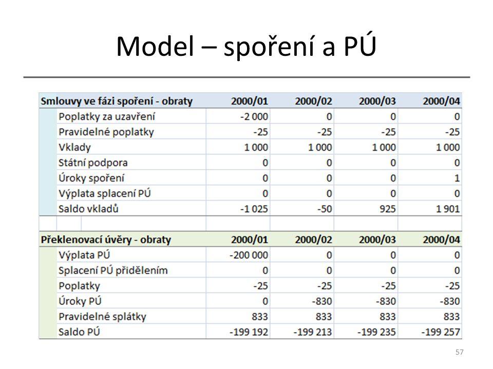 Model – spoření a PÚ 57