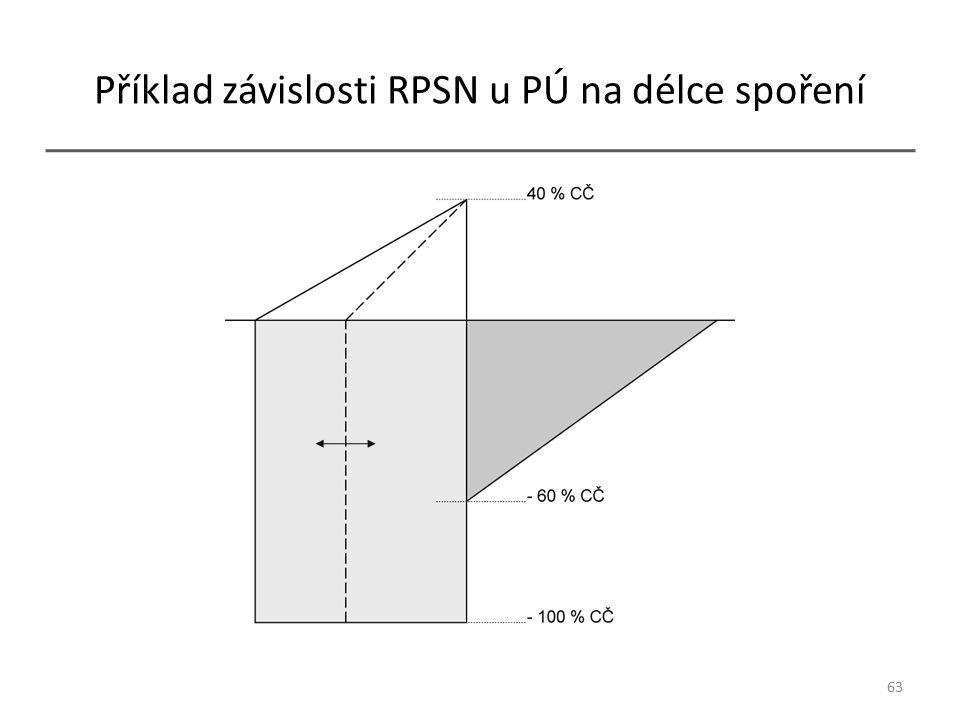 Příklad závislosti RPSN u PÚ na délce spoření 63