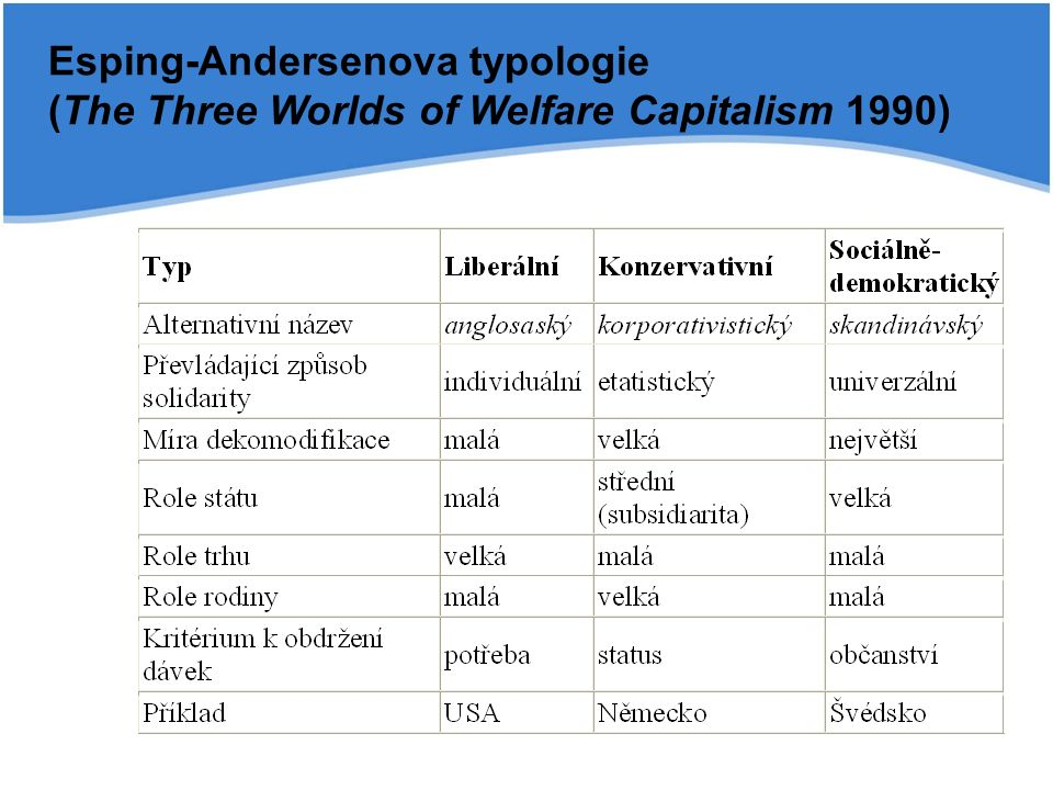 Esping-Andersenova typologie (The Three Worlds of Welfare Capitalism 1990)