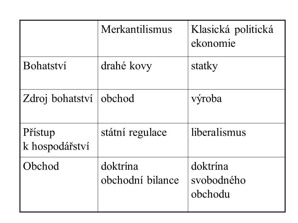MerkantilismusKlasická politická ekonomie Bohatstvídrahé kovystatky Zdroj bohatstvíobchodvýroba Přístup k hospodářství státní regulaceliberalismus Obchoddoktrína obchodní bilance doktrína svobodného obchodu