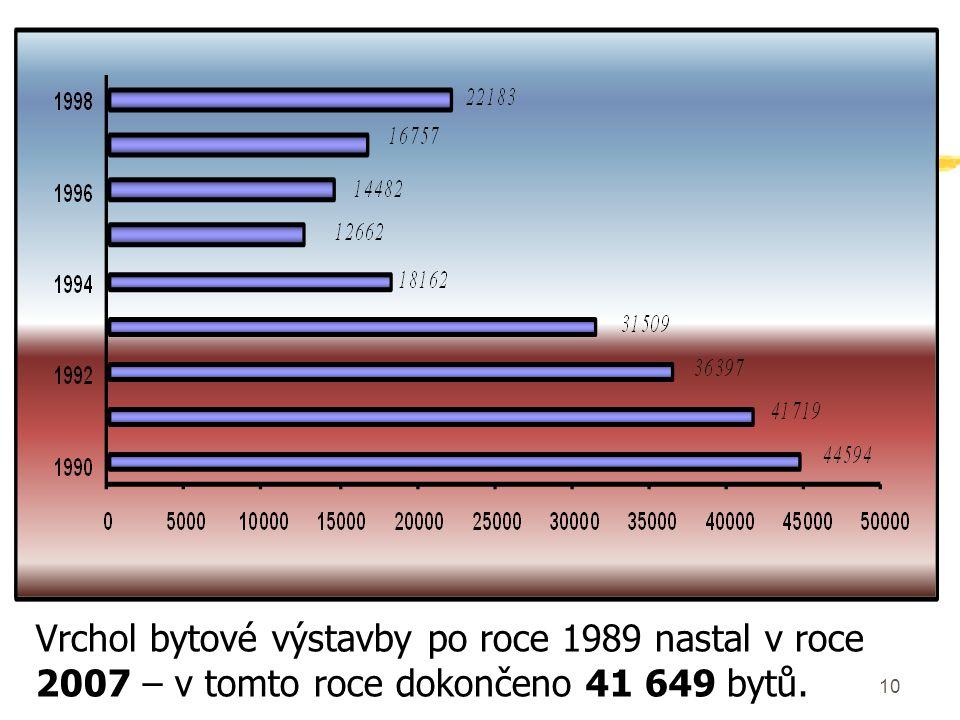 10 Vrchol bytové výstavby po roce 1989 nastal v roce 2007 – v tomto roce dokončeno 41 649 bytů.