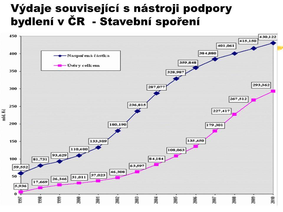 37 Výdaje související s nástroji podpory bydlení v ČR - Stavební spoření