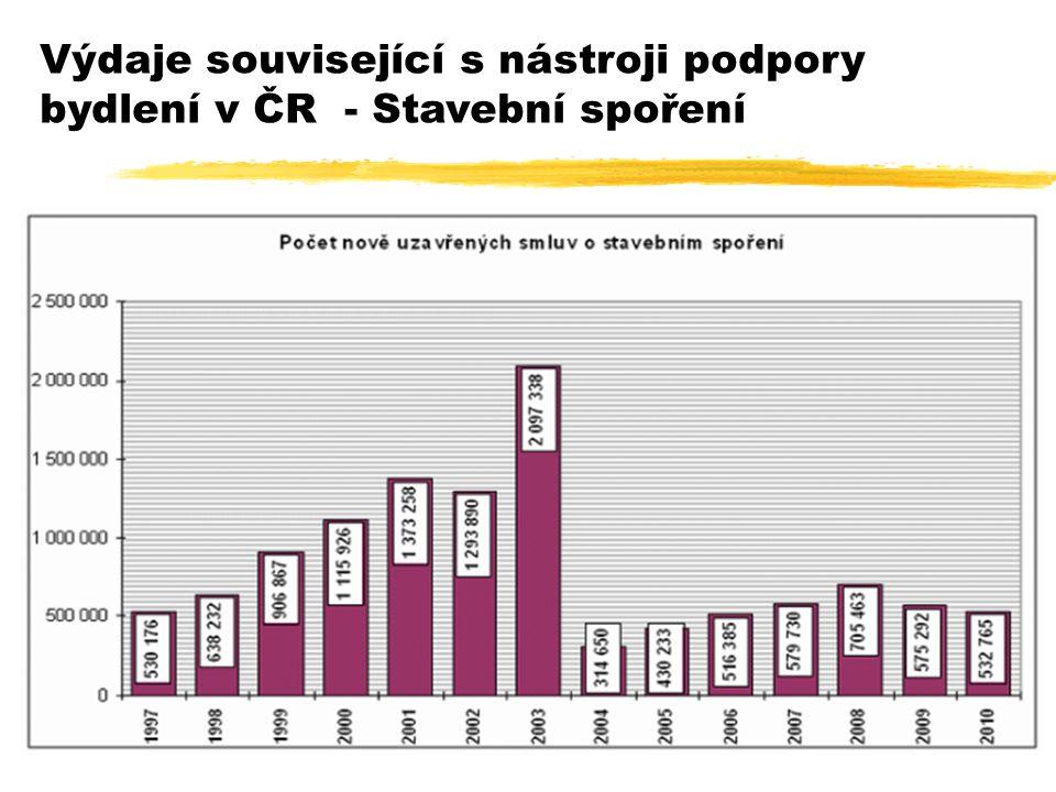 38 Výdaje související s nástroji podpory bydlení v ČR - Stavební spoření