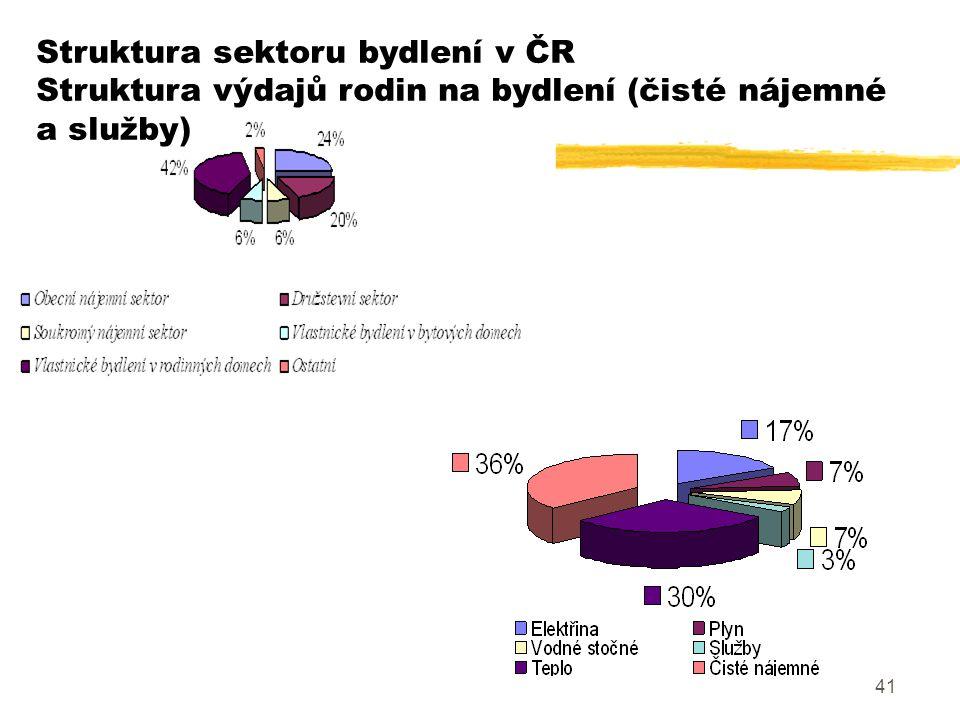 41 Struktura sektoru bydlení v ČR Struktura výdajů rodin na bydlení (čisté nájemné a služby)
