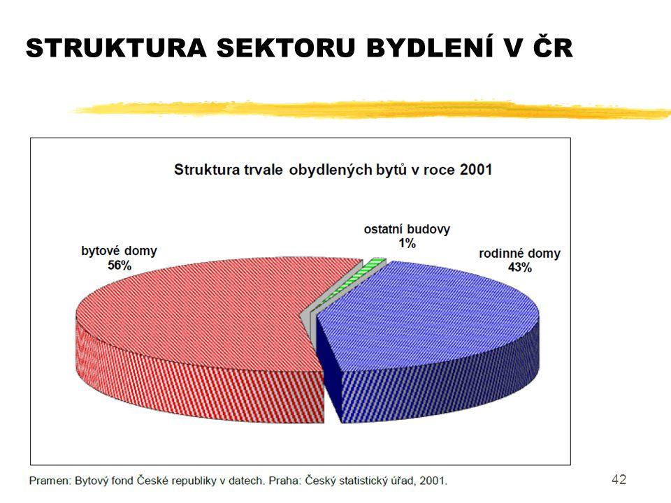 42 STRUKTURA SEKTORU BYDLENÍ V ČR