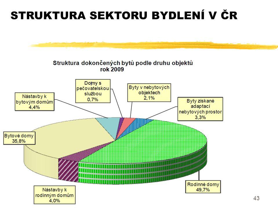 43 STRUKTURA SEKTORU BYDLENÍ V ČR