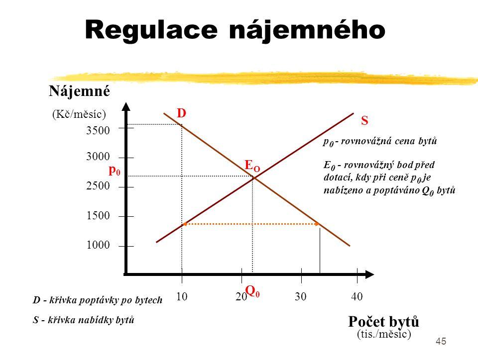 45 Regulace nájemného Nájemné (Kč/měsíc) Počet bytů (tis./měsíc) 3500 2500 1500 1000 3000 40302010 S D EOEO p0p0 Q0Q0 D - křivka poptávky po bytech S