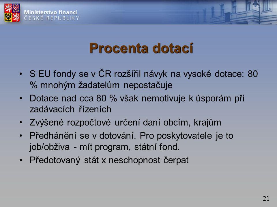 21 Procenta dotací S EU fondy se v ČR rozšířil návyk na vysoké dotace: 80 % mnohým žadatelům nepostačuje Dotace nad cca 80 % však nemotivuje k úsporám při zadávacích řízeních Zvýšené rozpočtové určení daní obcím, krajům Předhánění se v dotování.