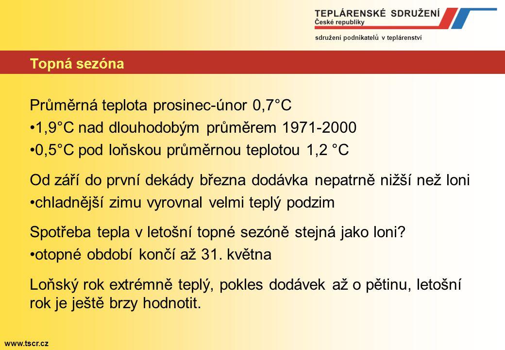 sdružení podnikatelů v teplárenství www.tscr.cz Topná sezóna Průměrná teplota prosinec-únor 0,7°C 1,9°C nad dlouhodobým průměrem 1971-2000 0,5°C pod loňskou průměrnou teplotou 1,2 °C Od září do první dekády března dodávka nepatrně nižší než loni chladnější zimu vyrovnal velmi teplý podzim Spotřeba tepla v letošní topné sezóně stejná jako loni.