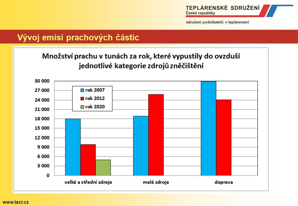 sdružení podnikatelů v teplárenství www.tscr.cz Vývoj emisí prachových částic