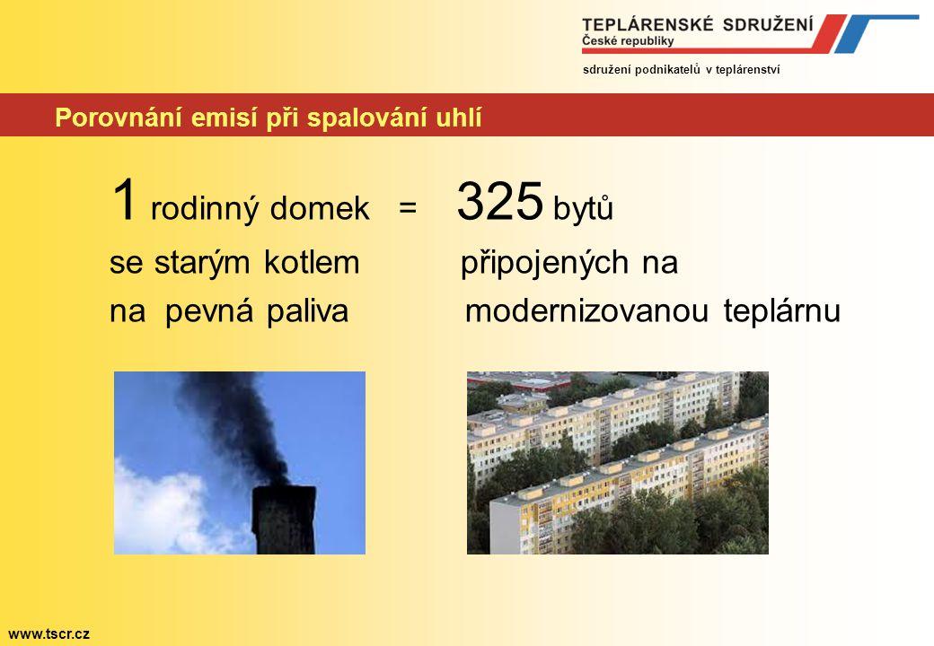 sdružení podnikatelů v teplárenství www.tscr.cz Porovnání emisí při spalování uhlí 1 rodinný domek = 325 bytů se starým kotlem připojených na na pevná paliva modernizovanou teplárnu