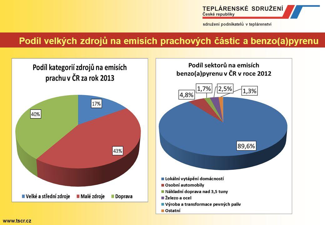 sdružení podnikatelů v teplárenství www.tscr.cz Podíl velkých zdrojů na emisích prachových částic a benzo(a)pyrenu